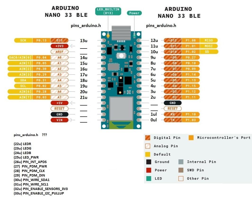 nano33ble-pins-arduino